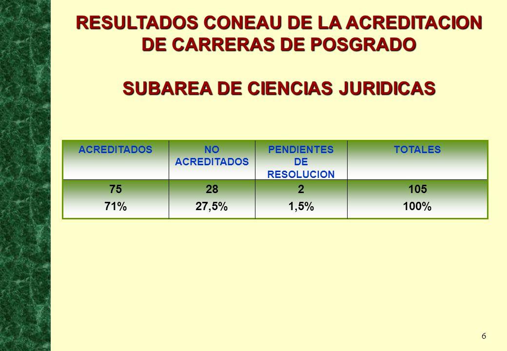 6 RESULTADOS CONEAU DE LA ACREDITACION DE CARRERAS DE POSGRADO SUBAREA DE CIENCIAS JURIDICAS 105 100% 2 1,5% 28 27,5% 75 71% TOTALESPENDIENTES DE RESOLUCION NO ACREDITADOS ACREDITADOS