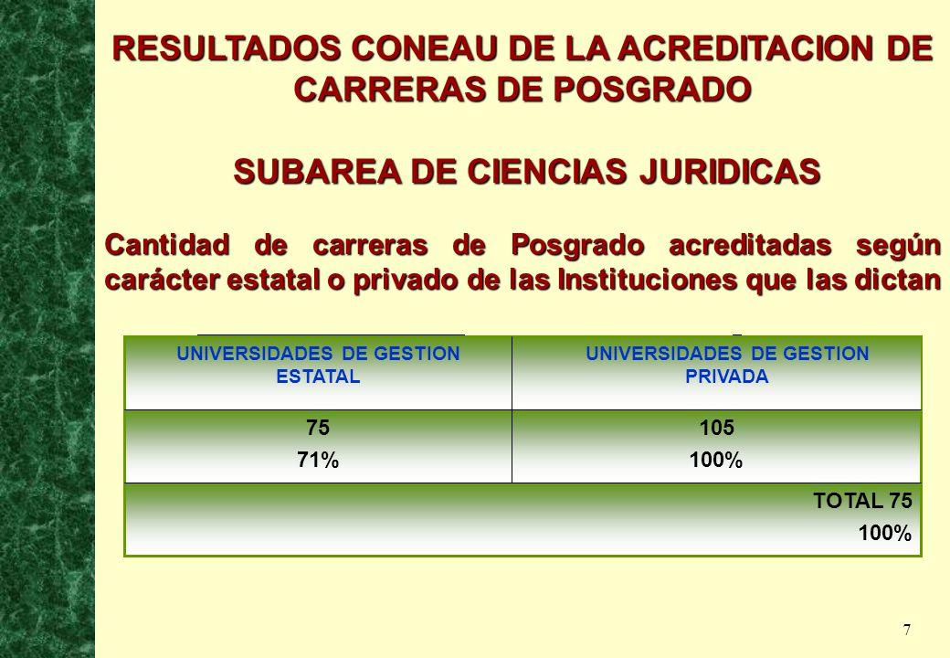 7 RESULTADOS CONEAU DE LA ACREDITACION DE CARRERAS DE POSGRADO SUBAREA DE CIENCIAS JURIDICAS SUBAREA DE CIENCIAS JURIDICAS Cantidad de carreras de Posgrado acreditadas según carácter estatal o privado de las Instituciones que las dictan TOTAL 75 100% 105 100% 75 71% UNIVERSIDADES DE GESTION ESTATAL 105 100% UNIVERSIDADES DE GESTION PRIVADA