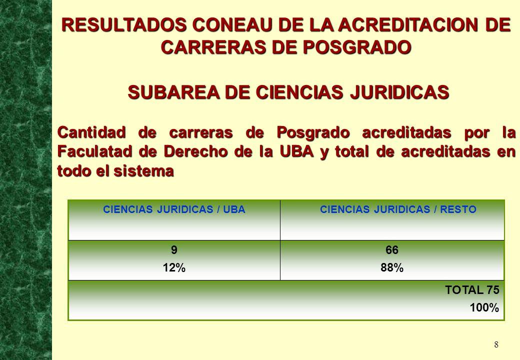 8 RESULTADOS CONEAU DE LA ACREDITACION DE CARRERAS DE POSGRADO SUBAREA DE CIENCIAS JURIDICAS SUBAREA DE CIENCIAS JURIDICAS Cantidad de carreras de Posgrado acreditadas por la Faculatad de Derecho de la UBA y total de acreditadas en todo el sistema TOTAL 75 100% 66 88% 9 12% CIENCIAS JURIDICAS / UBA 105 100% CIENCIAS JURIDICAS / RESTO