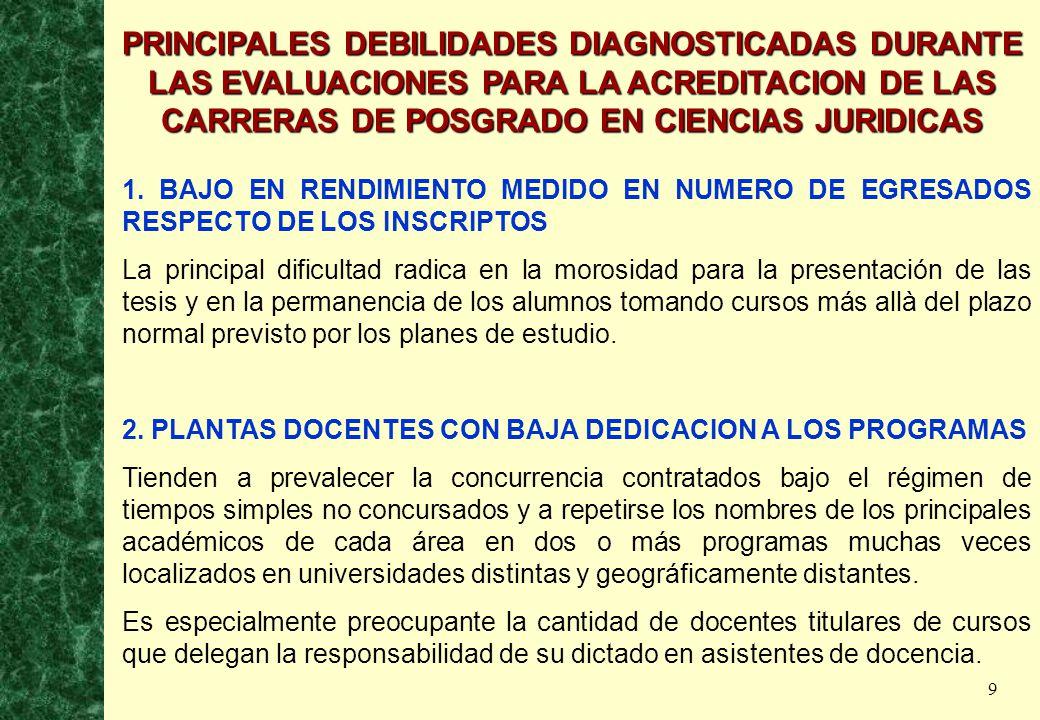 9 PRINCIPALES DEBILIDADES DIAGNOSTICADAS DURANTE LAS EVALUACIONES PARA LA ACREDITACION DE LAS CARRERAS DE POSGRADO EN CIENCIAS JURIDICAS 1.