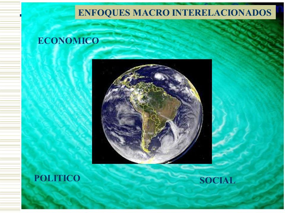 ECONOMICO POLITICO SOCIAL ENFOQUES MACRO INTERELACIONADOS