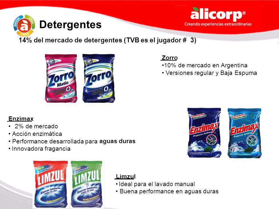Zorro 10% de mercado en Argentina Versiones regular y Baja Espuma Enzimax 2% de mercado Acciónenzimática Performancedesarrollada para aguas duras Inno