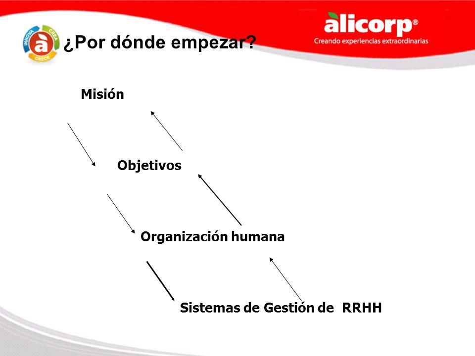 ¿Por dónde empezar? Misión Objetivos Organización humana Sistemas de Gestión de RRHH