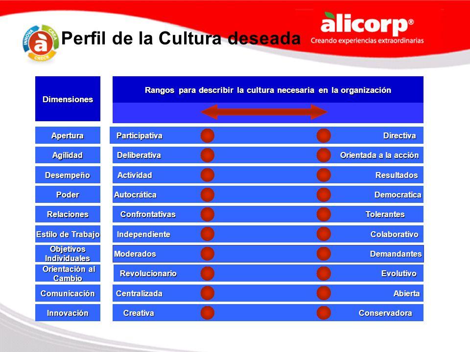Perfil de la Cultura deseada Dimensiones Rangos para describir la cultura necesaria en la organización Apertura Participativa Directiva Agilidad Delib