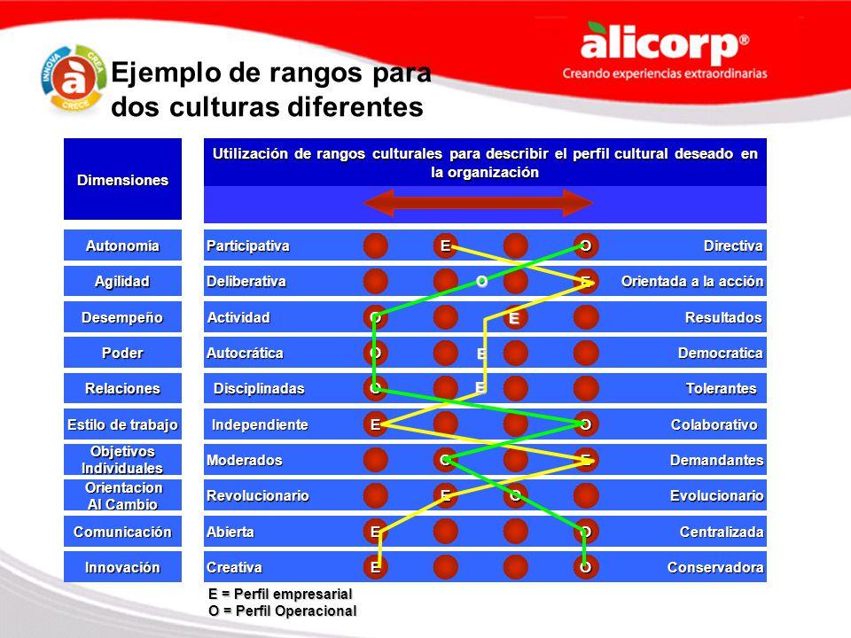 Ejemplo de rangos para dos culturas diferentes Dimensiones Utilización de rangos culturales para describir el perfil cultural deseado en la organizaci