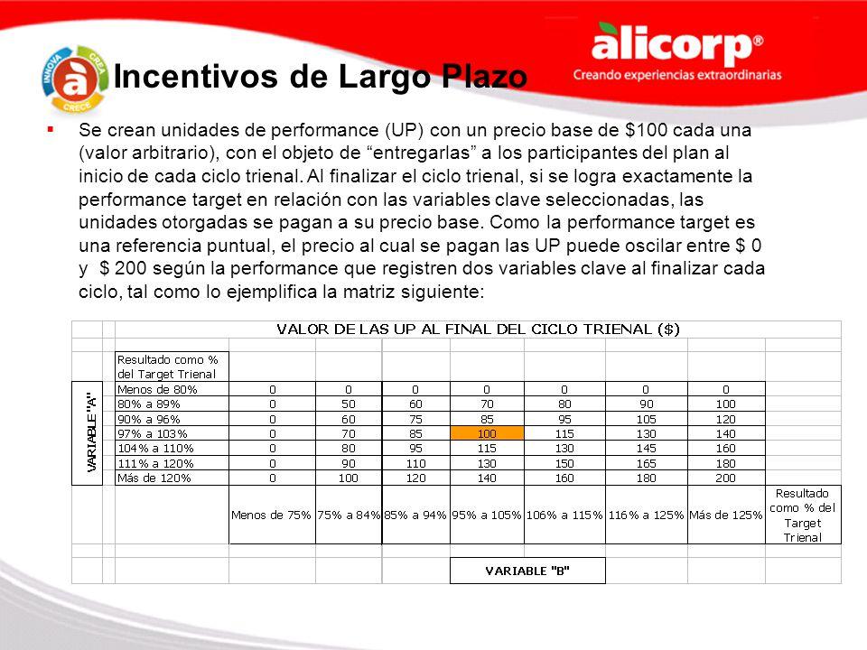 Se crean unidades de performance (UP) con un precio base de $100 cada una (valor arbitrario), con el objeto de entregarlas a los participantes del pla