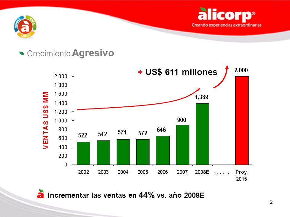 2 + US$ 611 millones 44% Incrementar las ventas en 44% vs. año 2008E Crecimiento Agresivo
