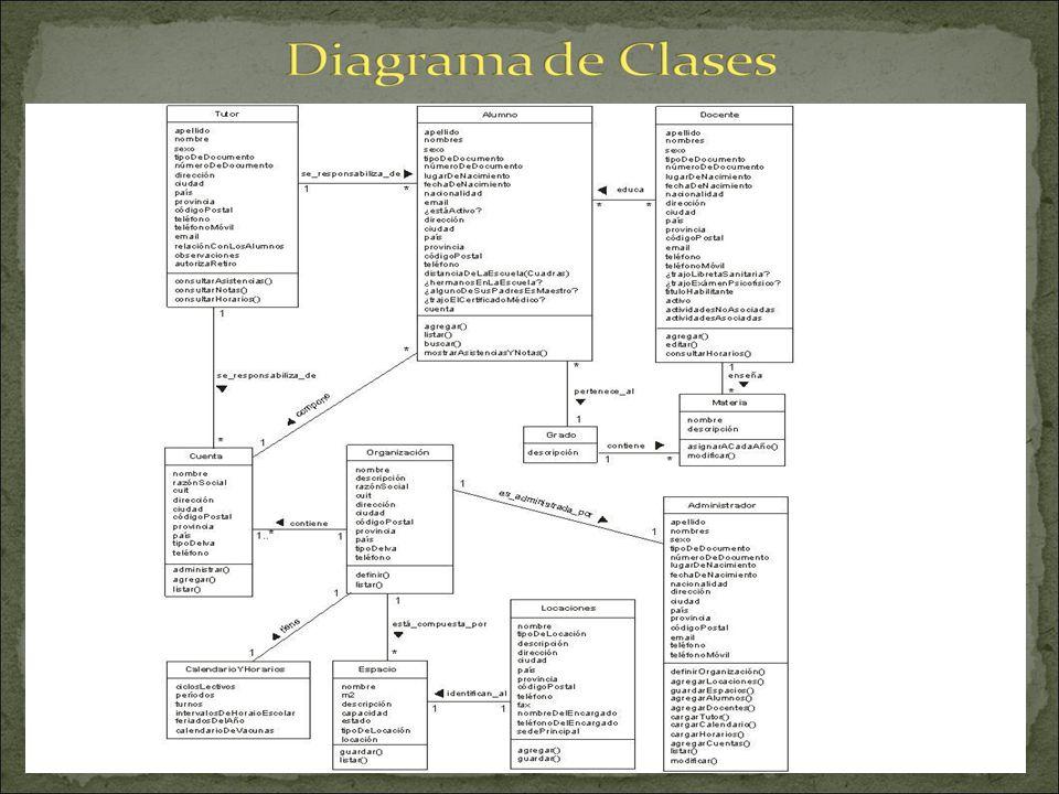 Clases del Proyecto Alba Organización: es la institución de la cual se obtendrá la información. Administrador: es la persona que ingresa los datos fun
