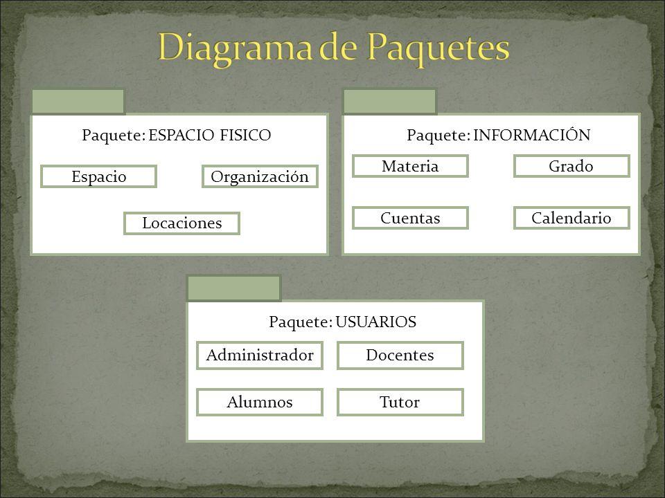 Muestra como una sistema está dividido en agrupaciones lógicas mostrando las dependencias entre esas agrupaciones. Un paquete está pensado como un dir