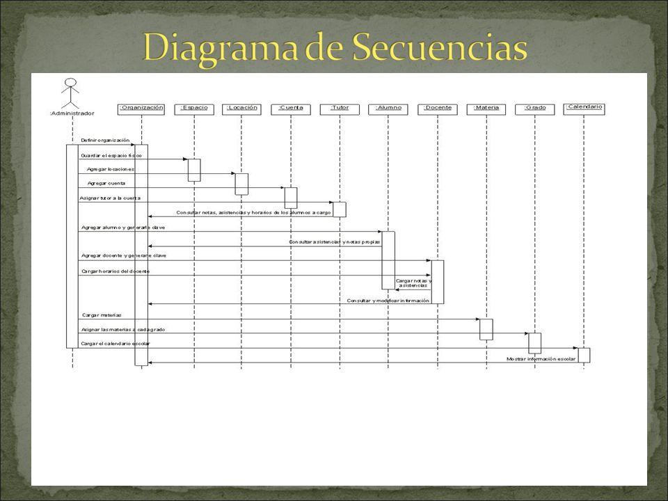 En el diagrama siguiente aparecen todos los objetos y las actividades que cada uno desarrolla representadas a través del tiempo, es decir, que cada co