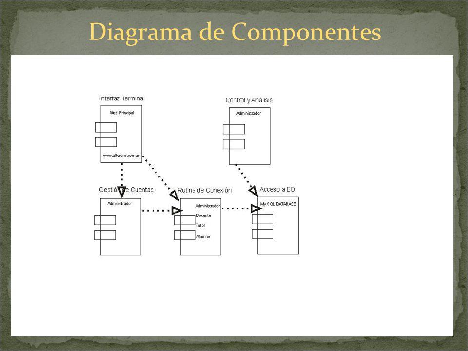 Diagrama de Componentes Existen dos formas para representar a un componente y sus interfaces: 1) Muestra la interfaz como un rectángulo que contiene l