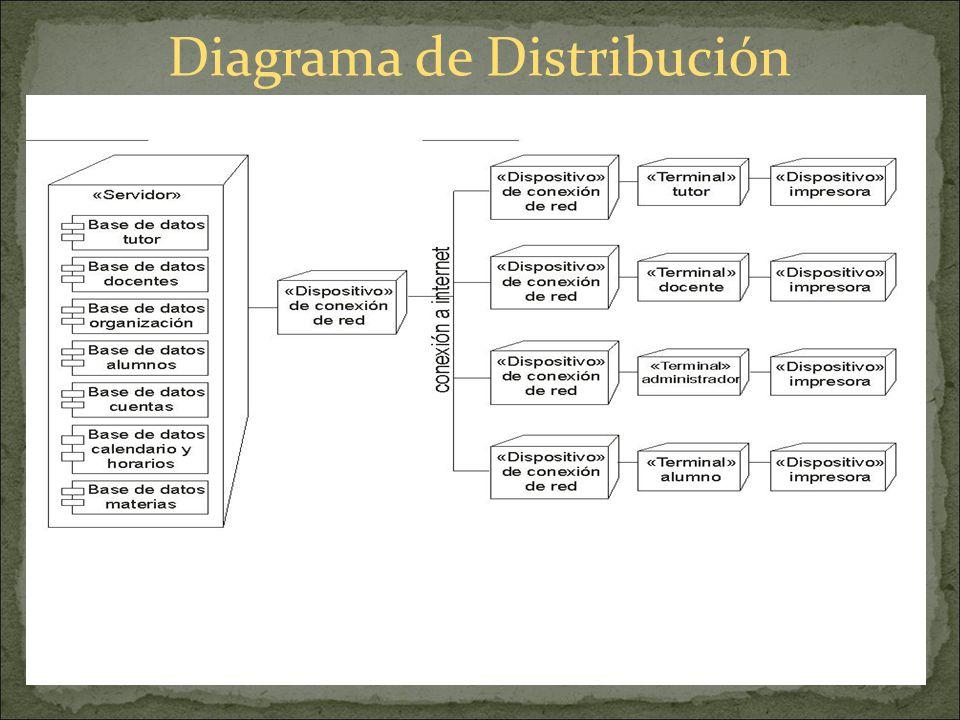 A continuación veremos el último diagrama del Proyecto Alba, el diagrama de distribución en el cual observaremos graficamente la parte del hardware de