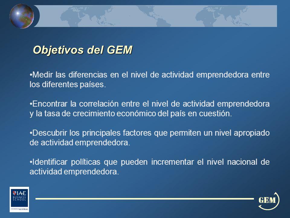Objetivos del GEM Medir las diferencias en el nivel de actividad emprendedora entre los diferentes países.