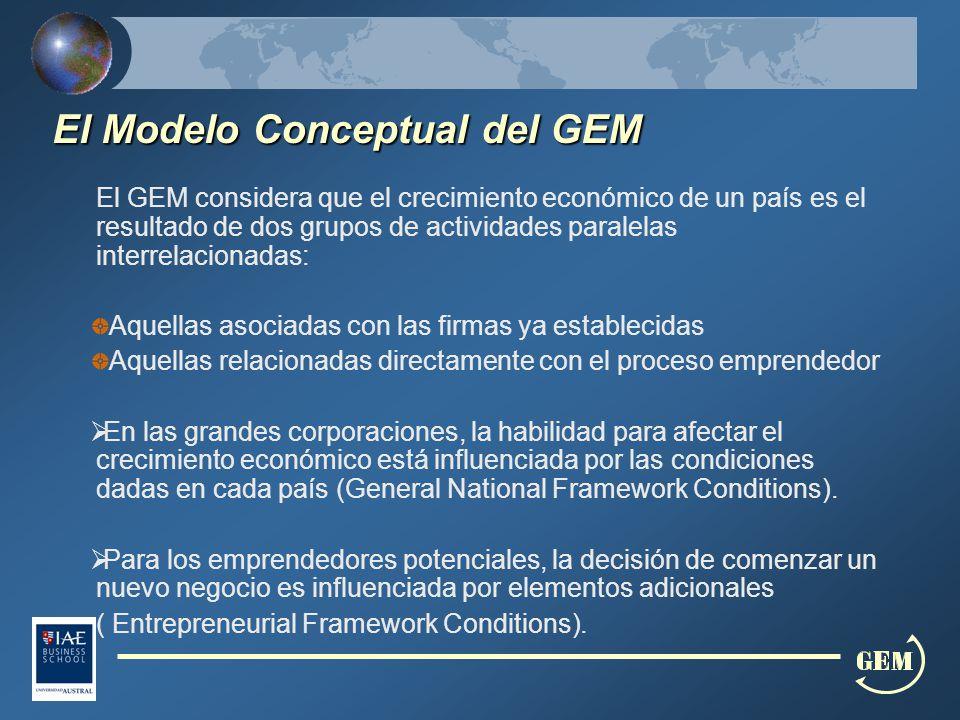El Modelo Conceptual del GEM El Modelo Conceptual del GEM El GEM considera que el crecimiento económico de un país es el resultado de dos grupos de actividades paralelas interrelacionadas: Aquellas asociadas con las firmas ya establecidas Aquellas relacionadas directamente con el proceso emprendedor En las grandes corporaciones, la habilidad para afectar el crecimiento económico está influenciada por las condiciones dadas en cada país (General National Framework Conditions).