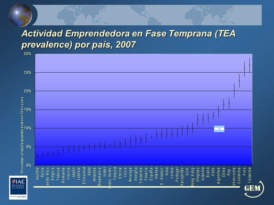 Actividad Emprendedora en Fase Temprana (TEA prevalence) por país, 2007