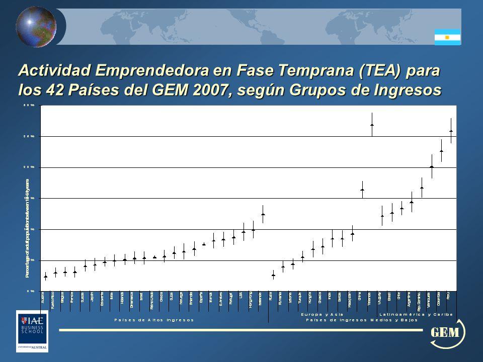 Actividad Emprendedora en Fase Temprana (TEA) para los 42 Países del GEM 2007, según Grupos de Ingresos