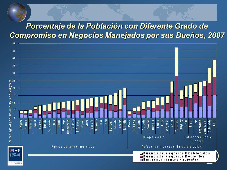 Porcentaje de la Población con Diferente Grado de Compromiso en Negocios Manejados por sus Dueños, 2007