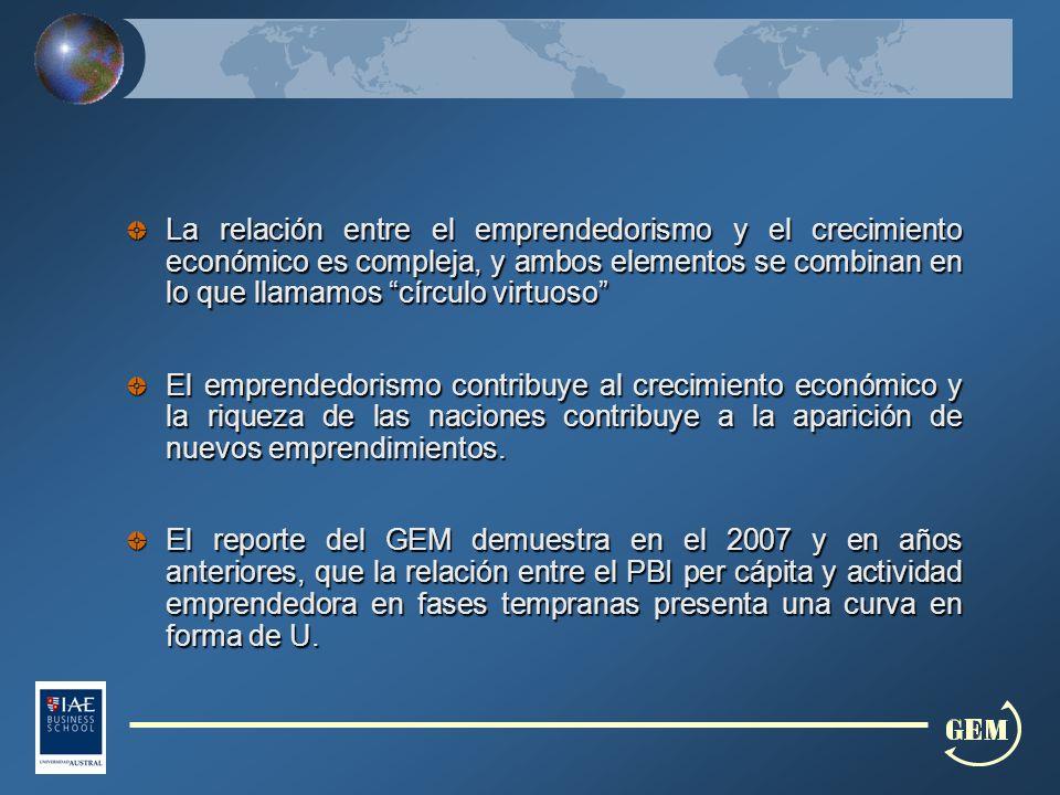 La relación entre el emprendedorismo y el crecimiento económico es compleja, y ambos elementos se combinan en lo que llamamos círculo virtuoso El emprendedorismo contribuye al crecimiento económico y la riqueza de las naciones contribuye a la aparición de nuevos emprendimientos.