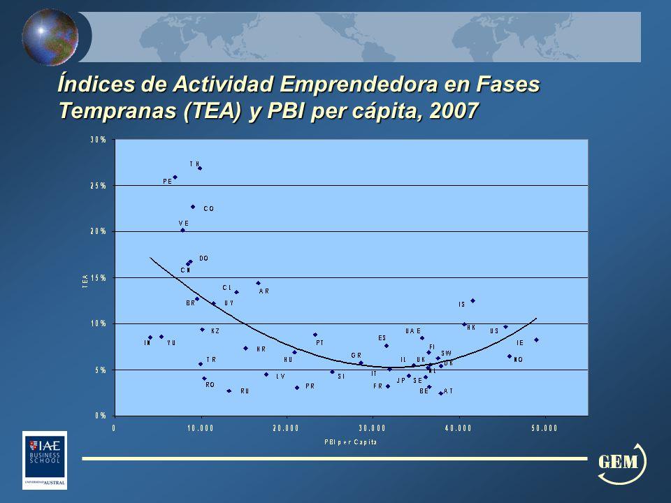 Índices de Actividad Emprendedora en Fases Tempranas (TEA) y PBI per cápita, 2007