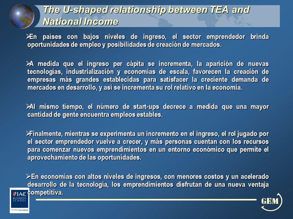 The U-shaped relationship between TEA and National Income The U-shaped relationship between TEA and National Income En países con bajos niveles de ingreso, el sector emprendedor brinda oportunidades de empleo y posibilidades de creación de mercados.
