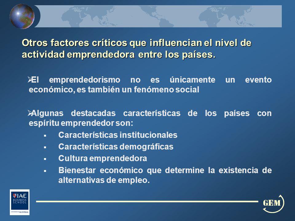 Otros factores críticos que influencian el nivel de actividad emprendedora entre los países.
