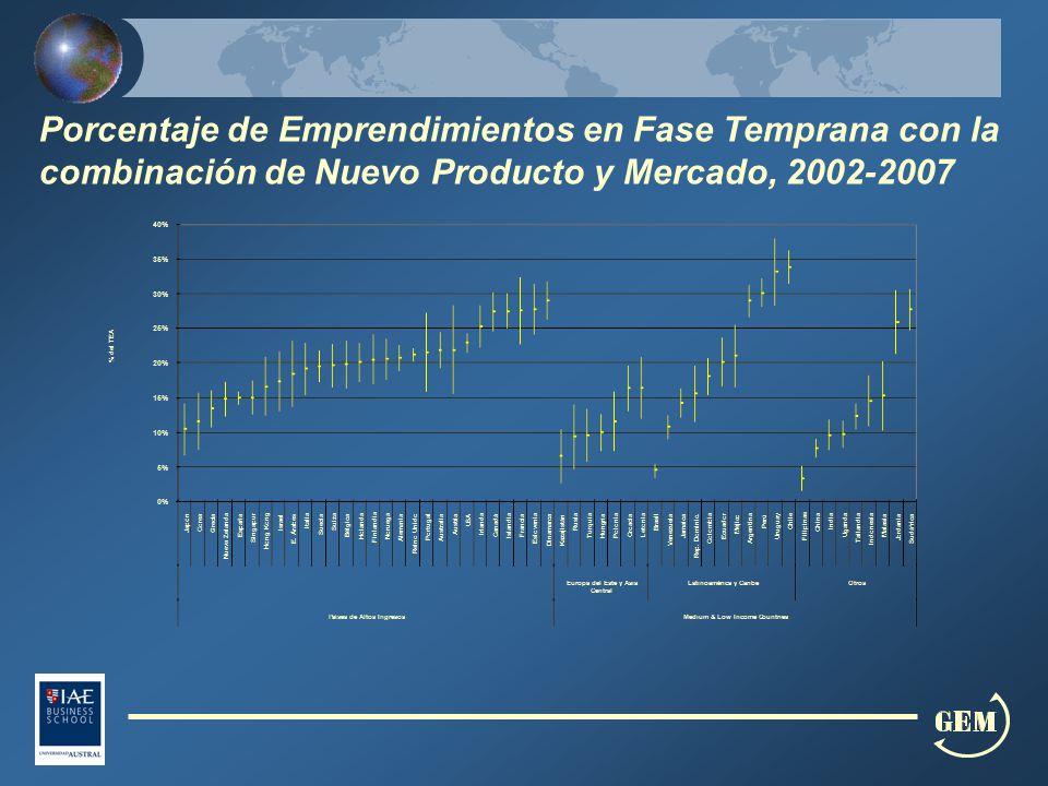Porcentaje de Emprendimientos en Fase Temprana con la combinación de Nuevo Producto y Mercado, 2002-2007