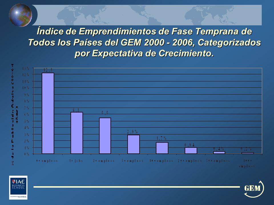 Índice de Emprendimientos de Fase Temprana de Todos los Países del GEM 2000 - 2006, Categorizados por Expectativa de Crecimiento.