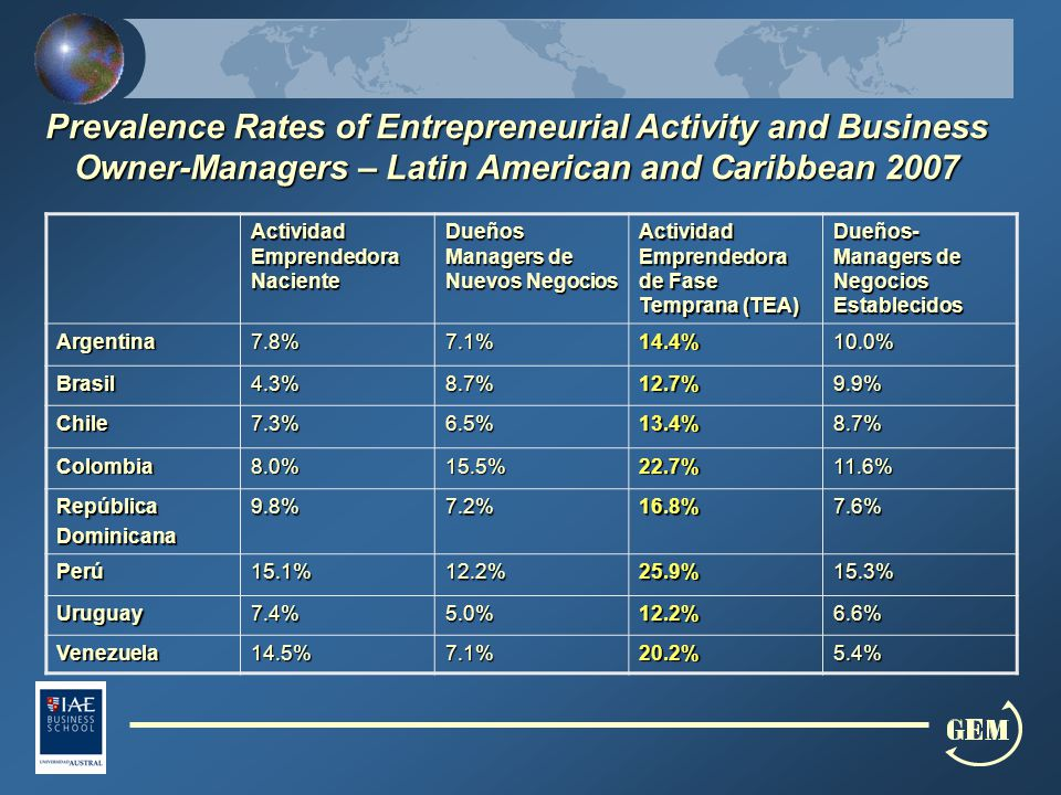 Prevalence Rates of Entrepreneurial Activity and Business Owner-Managers – Latin American and Caribbean 2007 Actividad Emprendedora Naciente Dueños Ma