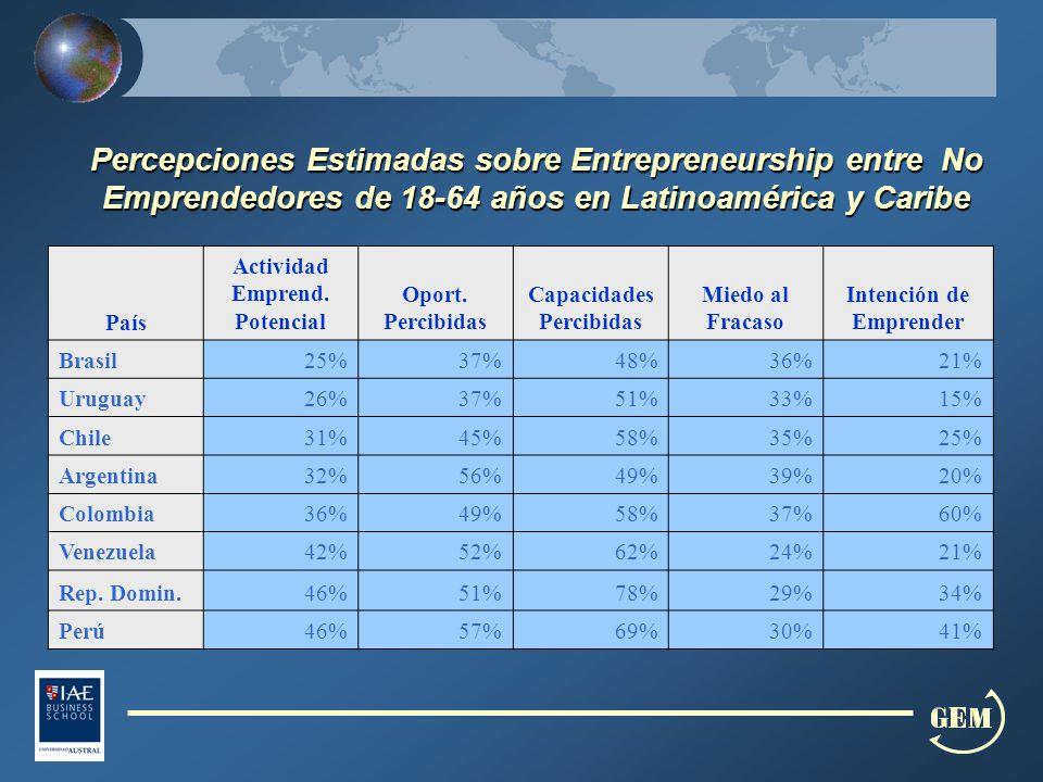 Percepciones Estimadas sobre Entrepreneurship entre No Emprendedores de 18-64 años en Latinoamérica y Caribe País Actividad Emprend.