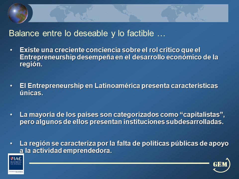 Existe una creciente conciencia sobre el rol crítico que el Entrepreneurship desempeña en el desarrollo económico de la región.Existe una creciente conciencia sobre el rol crítico que el Entrepreneurship desempeña en el desarrollo económico de la región.