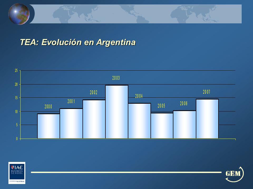 TEA: Evolución en Argentina