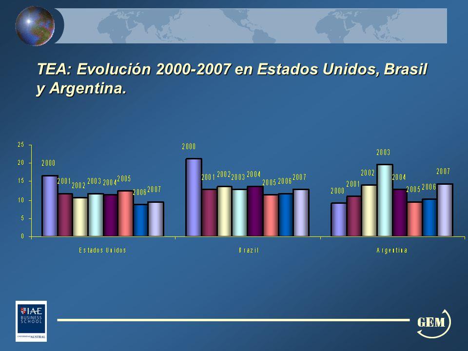 TEA: Evolución 2000-2007 en Estados Unidos, Brasil y Argentina.