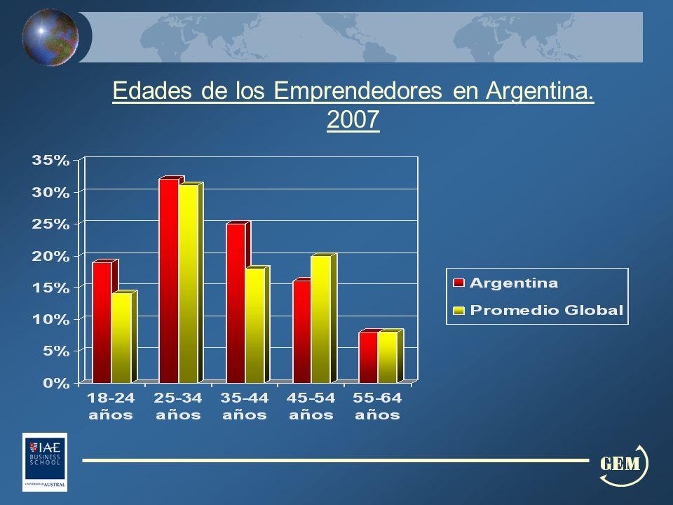 Edades de los Emprendedores en Argentina. 2007