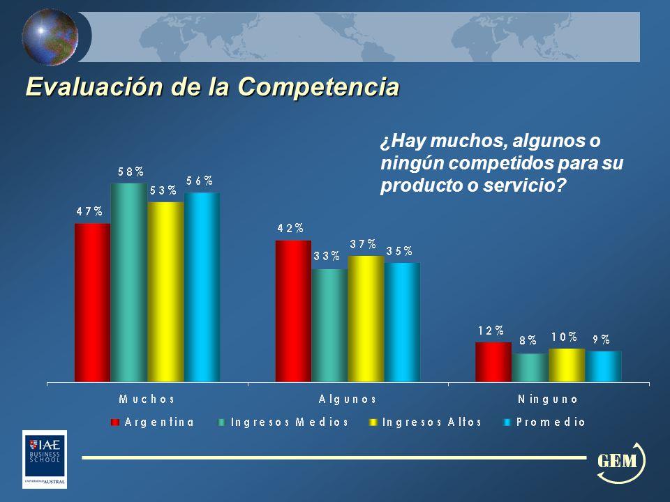 Evaluación de la Competencia ¿ Hay muchos, algunos o ning ú n competidos para su producto o servicio