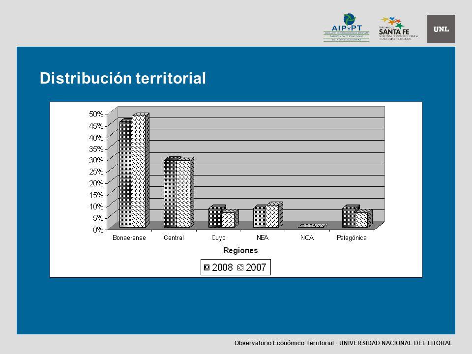 Distribución territorial Observatorio Económico Territorial - UNIVERSIDAD NACIONAL DEL LITORAL