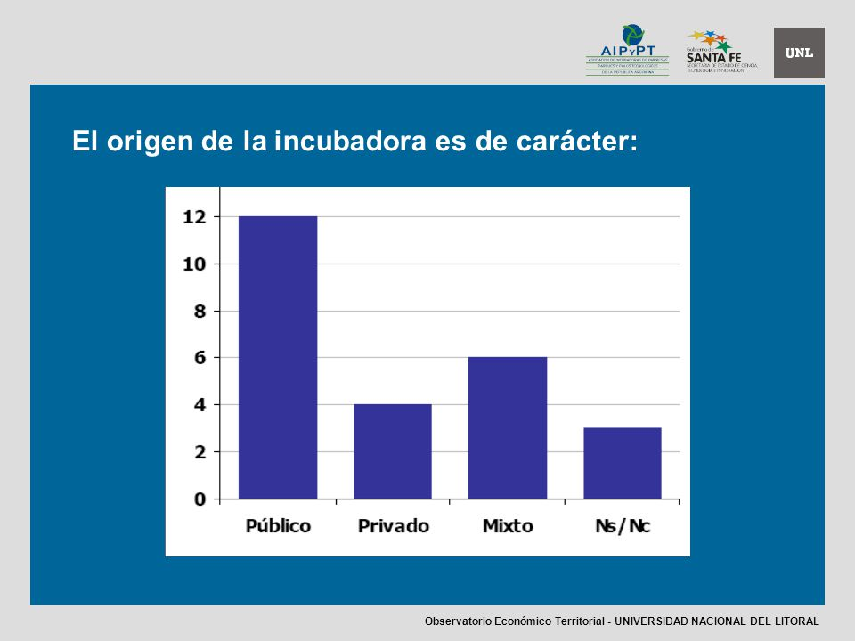 El origen de la incubadora es de carácter: Observatorio Económico Territorial - UNIVERSIDAD NACIONAL DEL LITORAL