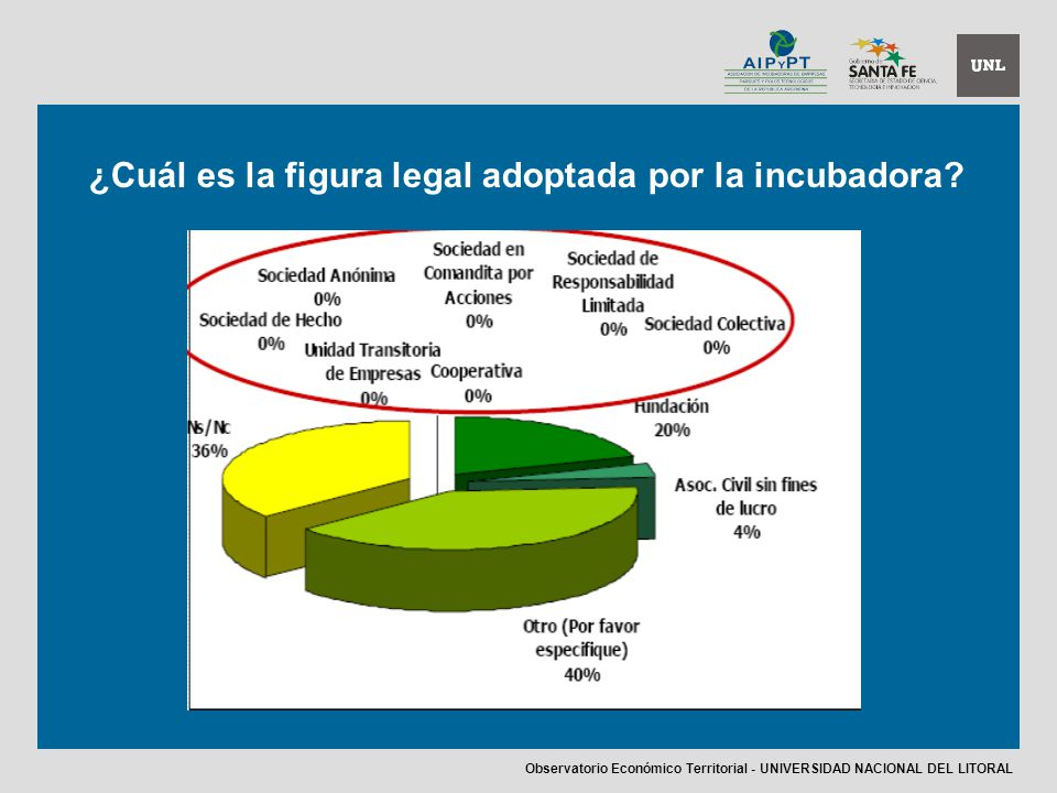 ¿Cuál es la figura legal adoptada por la incubadora? Observatorio Económico Territorial - UNIVERSIDAD NACIONAL DEL LITORAL