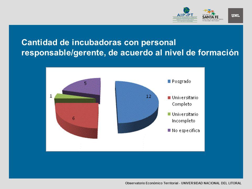 Cantidad de incubadoras con personal responsable/gerente, de acuerdo al nivel de formación Observatorio Económico Territorial - UNIVERSIDAD NACIONAL DEL LITORAL