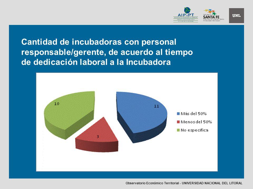 Cantidad de incubadoras con personal responsable/gerente, de acuerdo al tiempo de dedicación laboral a la Incubadora Observatorio Económico Territorial - UNIVERSIDAD NACIONAL DEL LITORAL