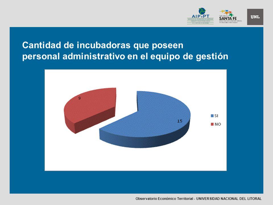 Cantidad de incubadoras que poseen personal administrativo en el equipo de gestión Observatorio Económico Territorial - UNIVERSIDAD NACIONAL DEL LITORAL