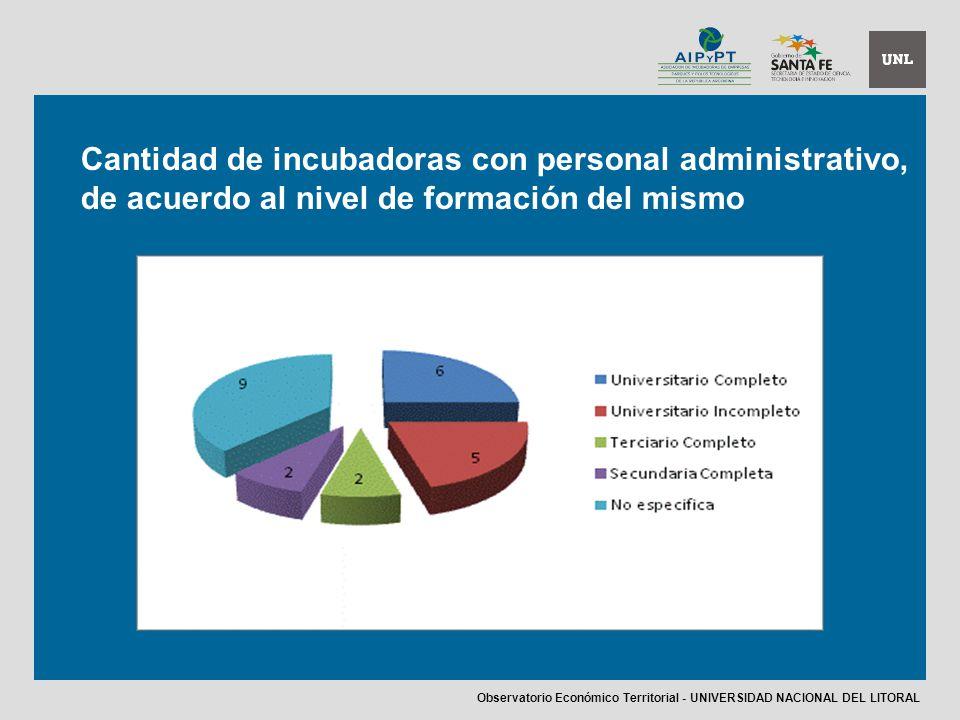 Cantidad de incubadoras con personal administrativo, de acuerdo al nivel de formación del mismo Observatorio Económico Territorial - UNIVERSIDAD NACIONAL DEL LITORAL