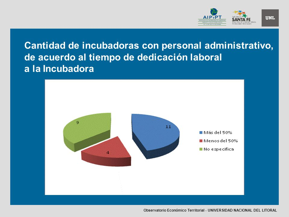Cantidad de incubadoras con personal administrativo, de acuerdo al tiempo de dedicación laboral a la Incubadora Observatorio Económico Territorial - UNIVERSIDAD NACIONAL DEL LITORAL