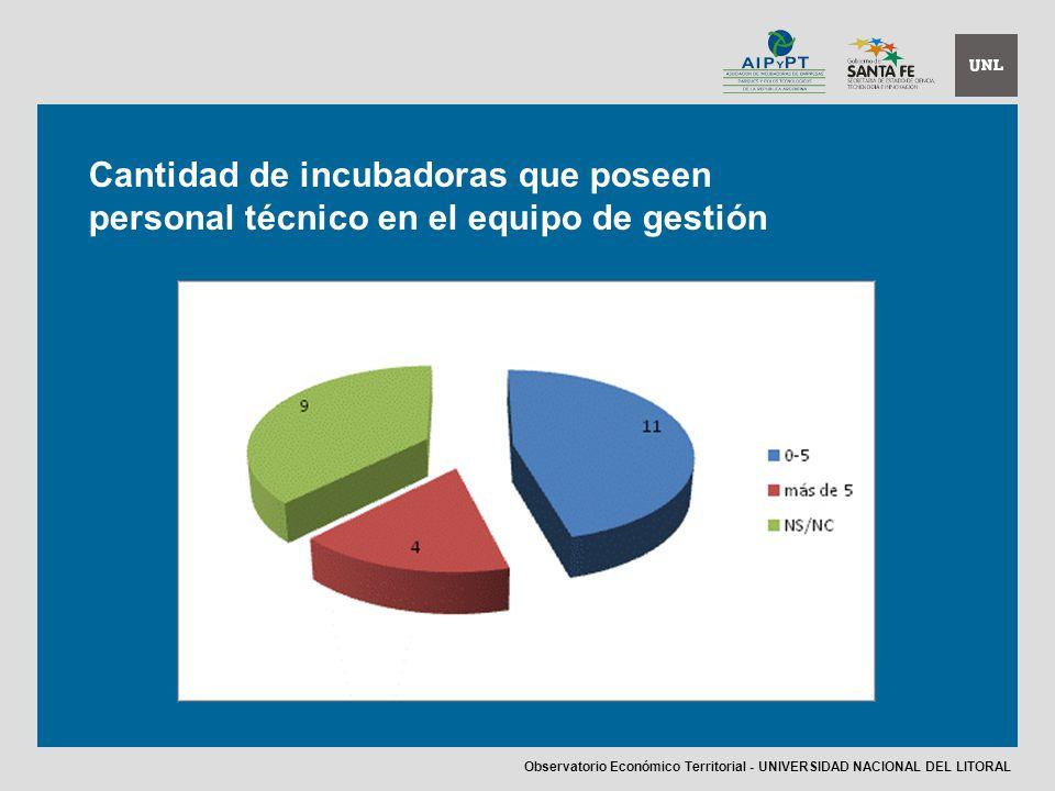 Cantidad de incubadoras que poseen personal técnico en el equipo de gestión Observatorio Económico Territorial - UNIVERSIDAD NACIONAL DEL LITORAL