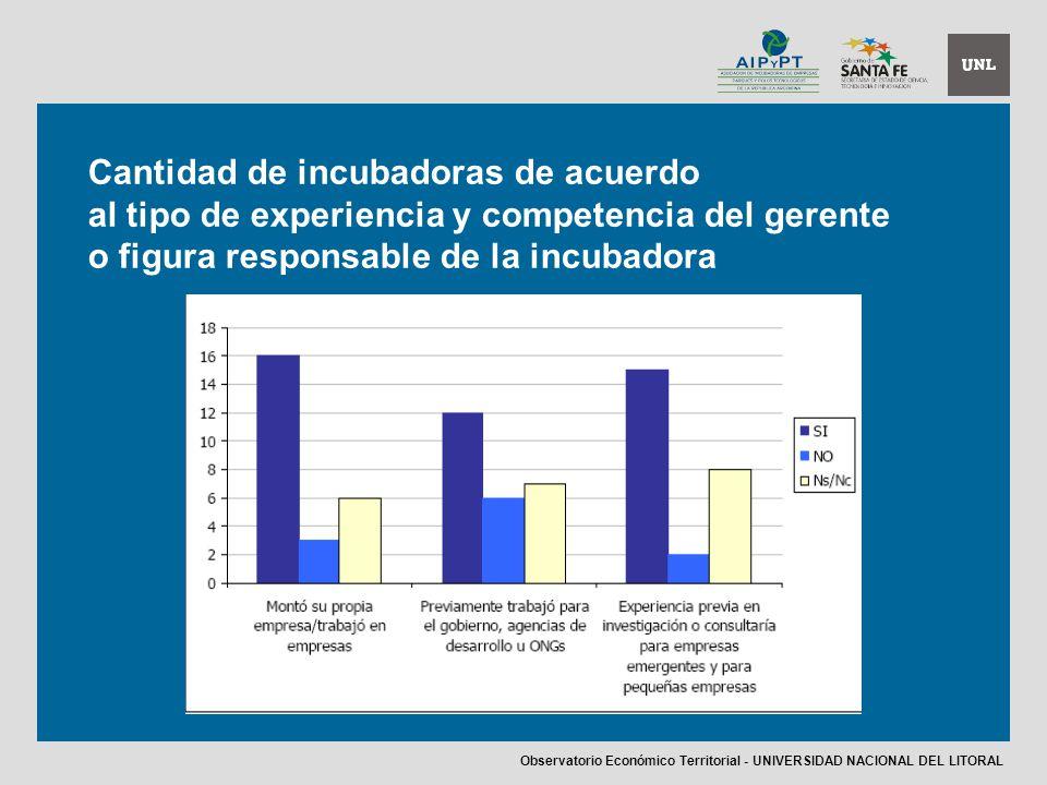 Cantidad de incubadoras de acuerdo al tipo de experiencia y competencia del gerente o figura responsable de la incubadora Observatorio Económico Territorial - UNIVERSIDAD NACIONAL DEL LITORAL