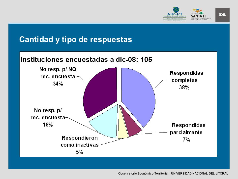 Observatorio Económico Territorial - UNIVERSIDAD NACIONAL DEL LITORAL Cantidad y tipo de respuestas