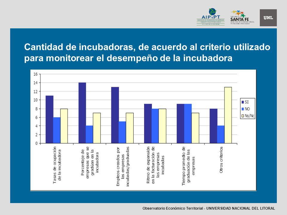 Cantidad de incubadoras, de acuerdo al criterio utilizado para monitorear el desempeño de la incubadora Observatorio Económico Territorial - UNIVERSIDAD NACIONAL DEL LITORAL