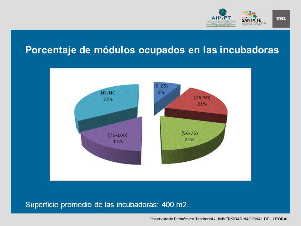 Porcentaje de módulos ocupados en las incubadoras Superficie promedio de las incubadoras: 400 m2.