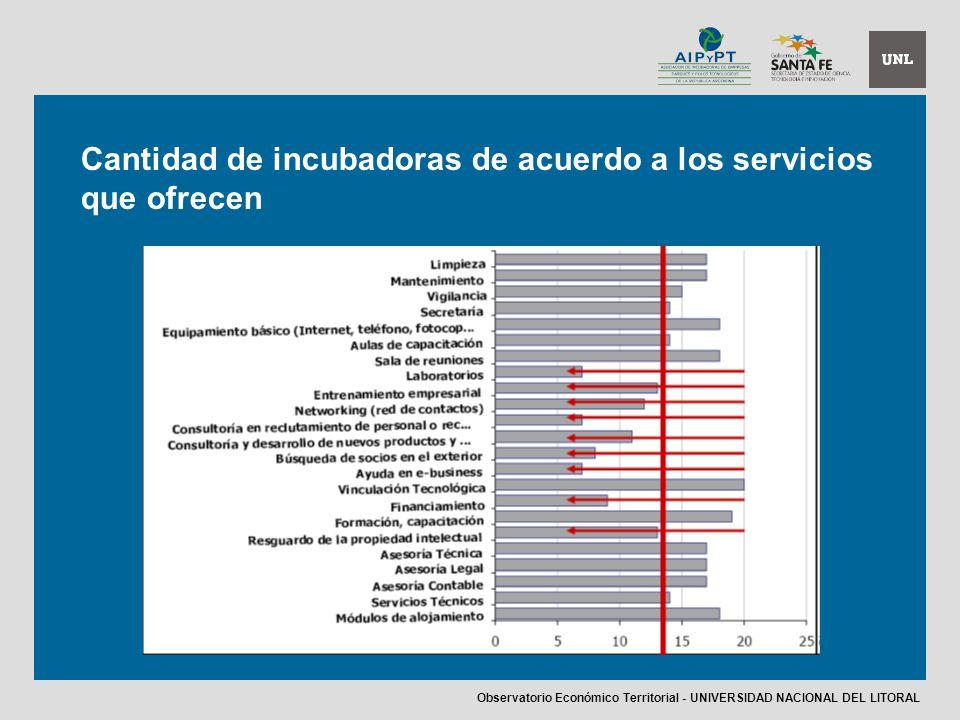 Cantidad de incubadoras de acuerdo a los servicios que ofrecen Observatorio Económico Territorial - UNIVERSIDAD NACIONAL DEL LITORAL