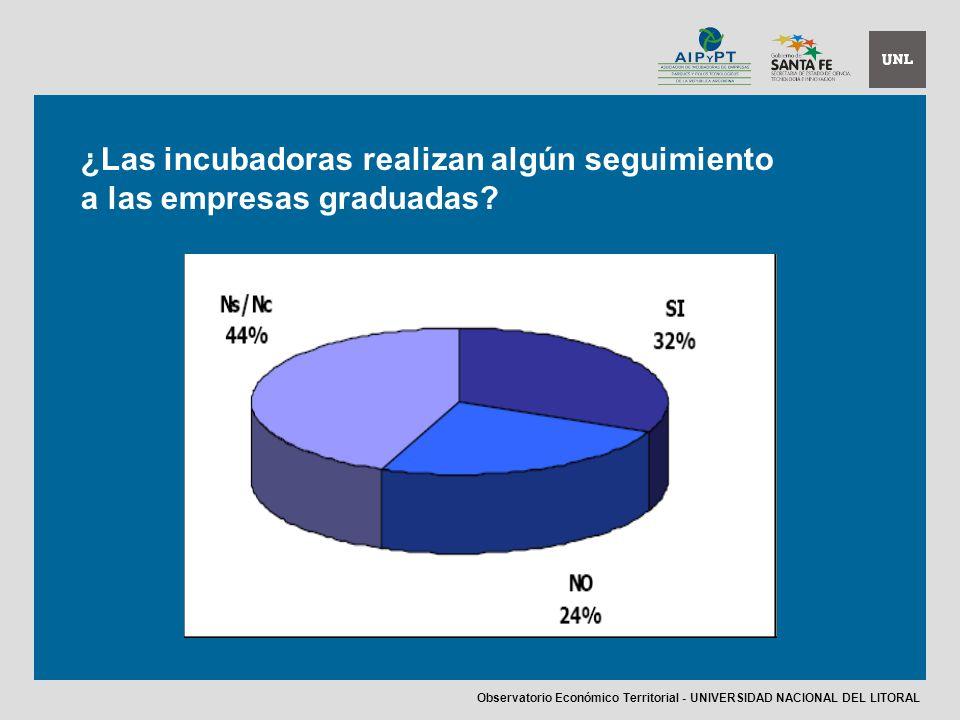 ¿Las incubadoras realizan algún seguimiento a las empresas graduadas.