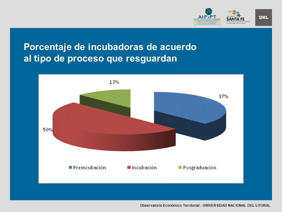 Porcentaje de incubadoras de acuerdo al tipo de proceso que resguardan Observatorio Económico Territorial - UNIVERSIDAD NACIONAL DEL LITORAL